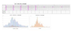 新型コロナ感染者数推移のサムネイル